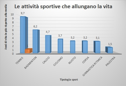informareonline-grafico-sport