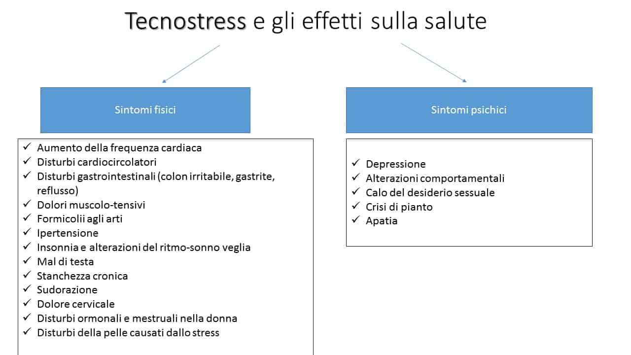 informareonline_tecnostress_effettisalute