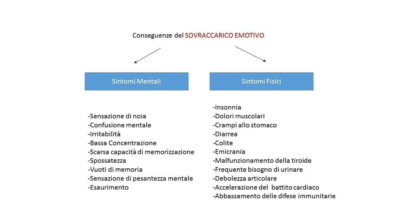 informare_online_affatticamento_emotivo
