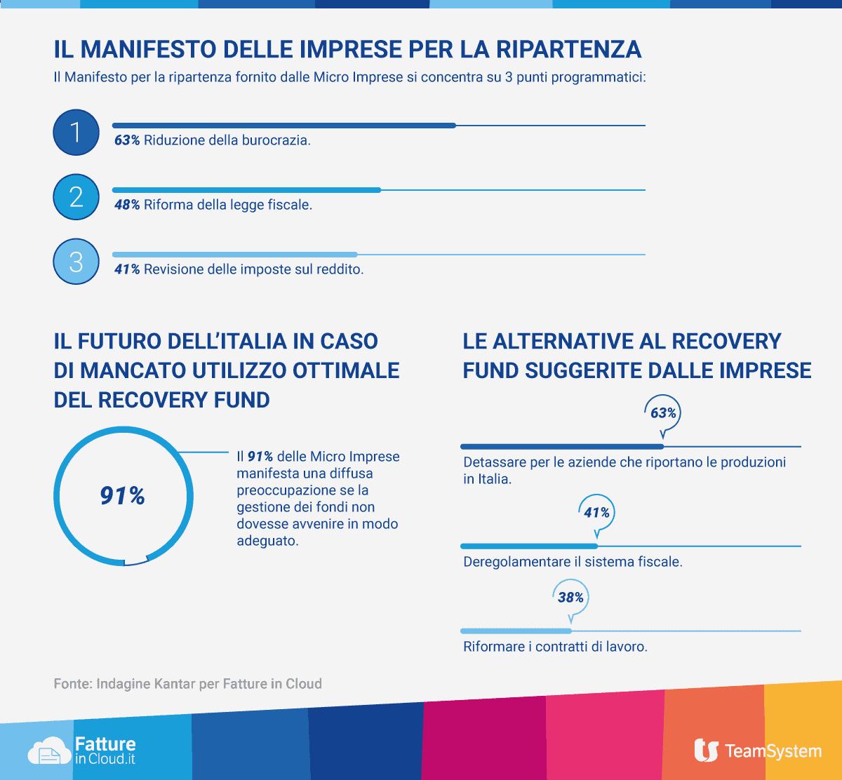 informareonline-digitalizzazione-e-burocrazia-piu-snella-la-ricetta-delle-microimprese-per-la-ripresa
